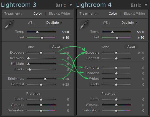 Панель Basic Lightroom 4